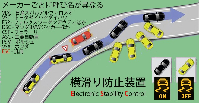 横滑り防止装置