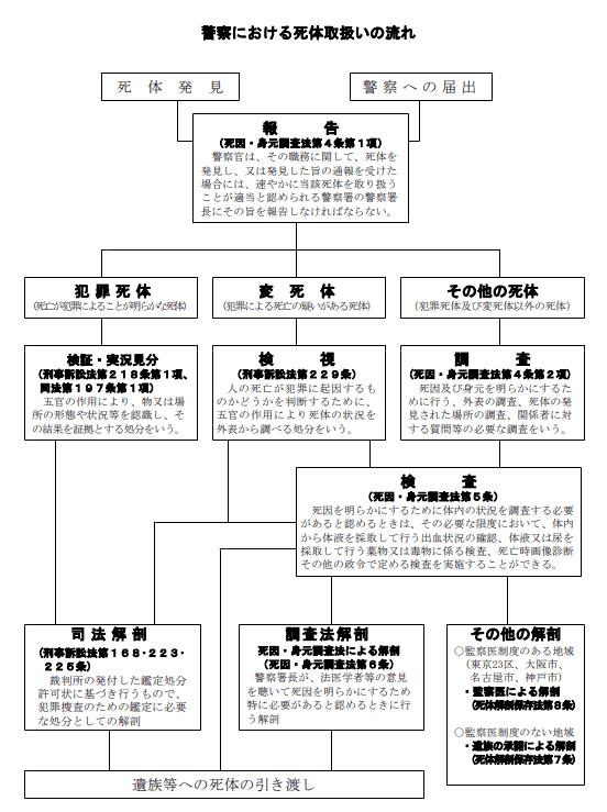 警察庁の図表
