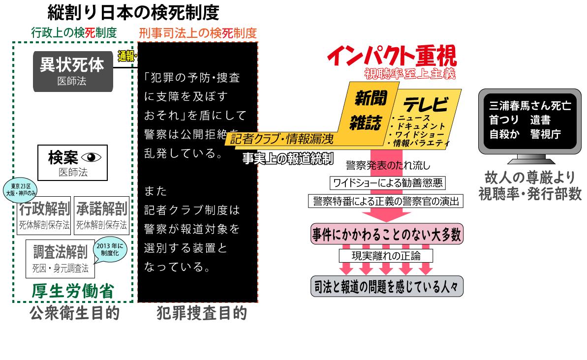 日本の検死制度と報道